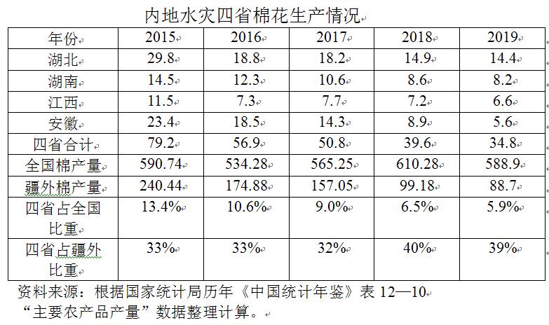 疫情、水灾、外部制裁三重风险叠加  中国棉花产业面临多重挑战