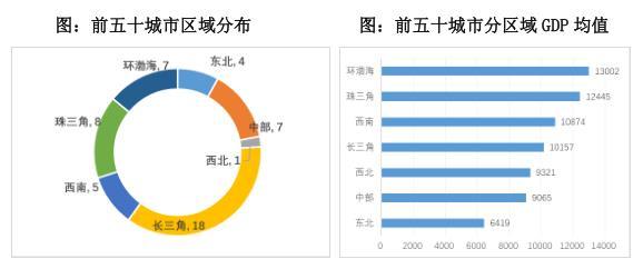 """杭州首入""""引领型城市"""" 产业发展力前50强城市有哪些"""