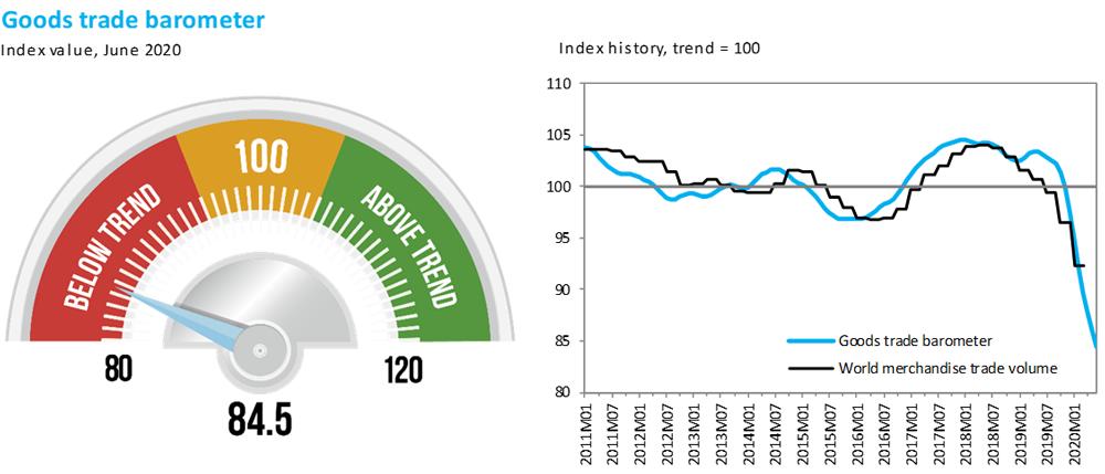 估量世贸组织今年的全球贸易降幅将低于预期,明年的反弹将较弱