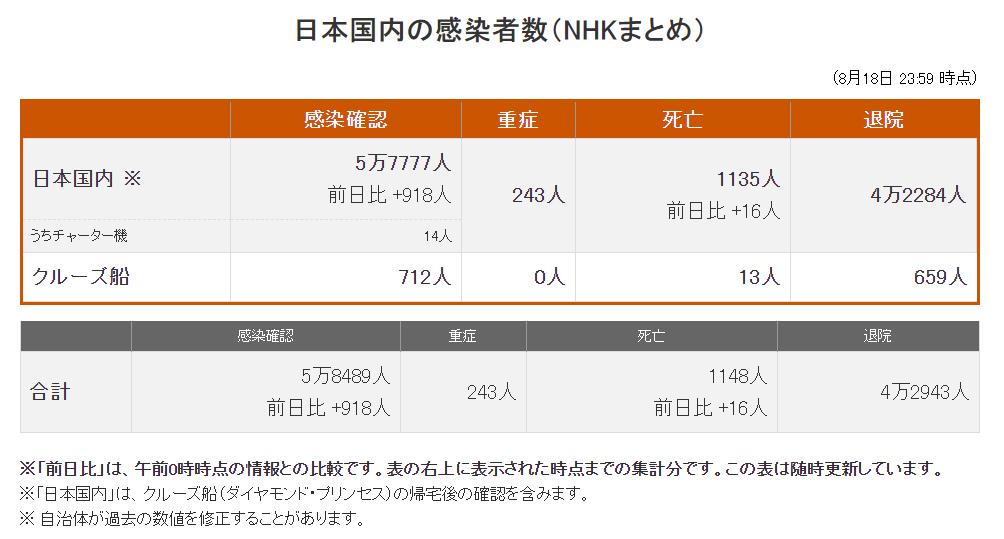 日本18日新增918例确诊病例 累计达57777例
