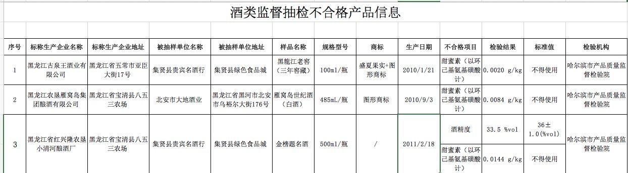 黑龙江抽检食品安全 4款酒涉甜蜜素不合格