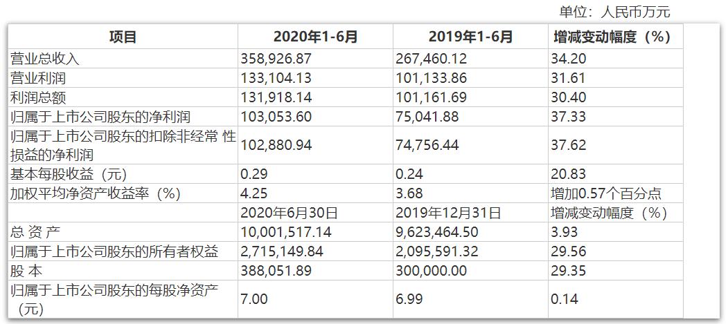 东吴证券IPO项目一单被否一单暂缓表决 削减投行业务成色