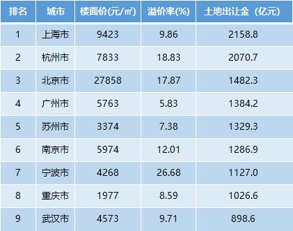 8月20日前,各地土地出让排行榜(数据来源:同策研究院)