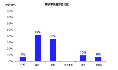【蜗牛棋牌】国际航协:近八成航司表示第二季度利润大幅下跌