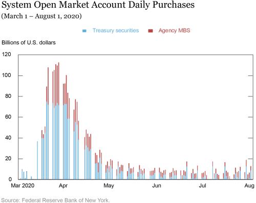 纽约联储:美联储购债规模和速度空前,但没有加剧道德风险