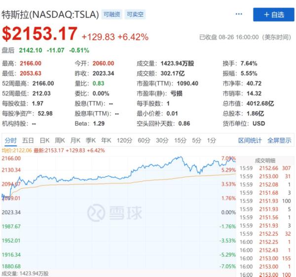 特斯拉市值突破3.1万亿港元 新能源汽车股全线狂