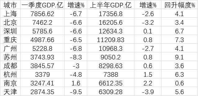 科创实力加速城市洗牌:南京GDP超天津 首次跻身全国十强