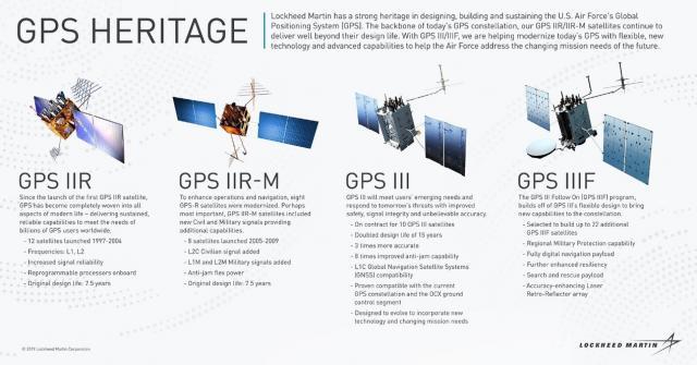 GPS卫星发展历史 | 图片来源:洛克希德·马丁公司