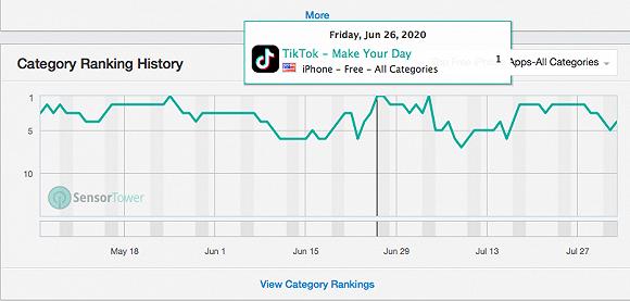 """TikTok被""""豪夺""""后 字节跳动经营、估值将影响如何?"""