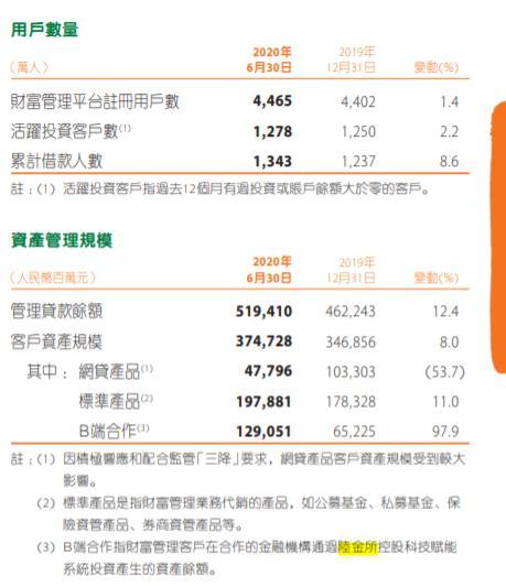 中国平安半年报发布 陆金所经营数据引关注