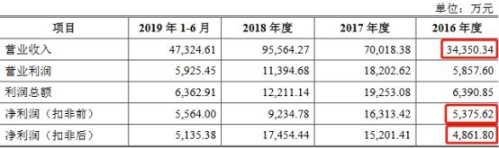 来源:2019年12月24日报送的招股说明书
