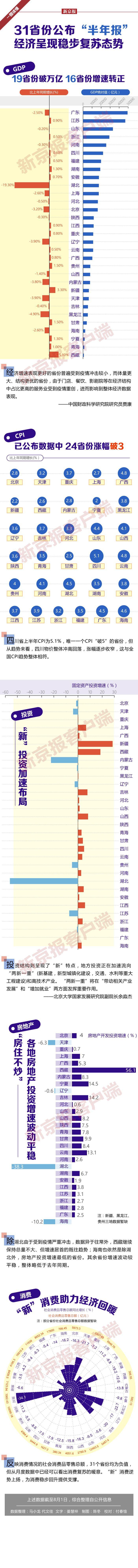 """31省份公布""""半年报"""",经济呈现稳步复苏态势"""