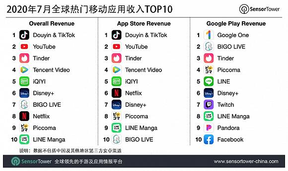 七月抖音及TikTok吸金超1亿美元 再次位列全球热门APP收入榜冠军