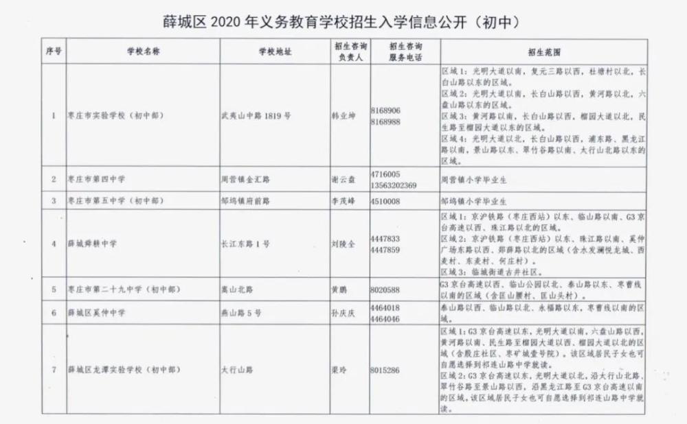 枣庄市薛城区2020年义务教育学校、幼儿园招生范围发布!