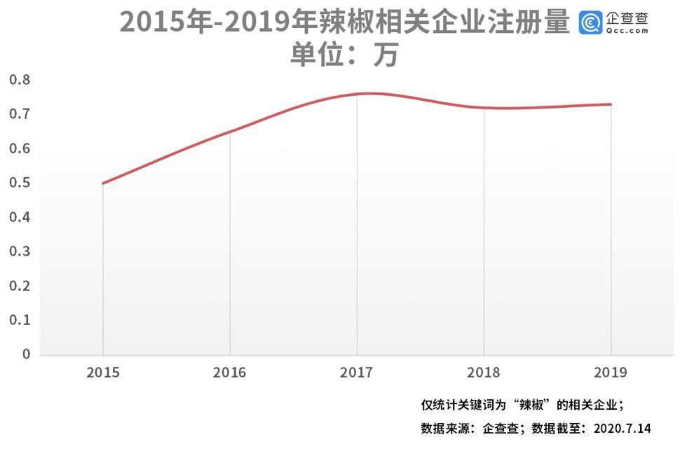 大数据统计数据显示:贵州成辣椒制品第一大省,涉及企业上半年新增近3700家