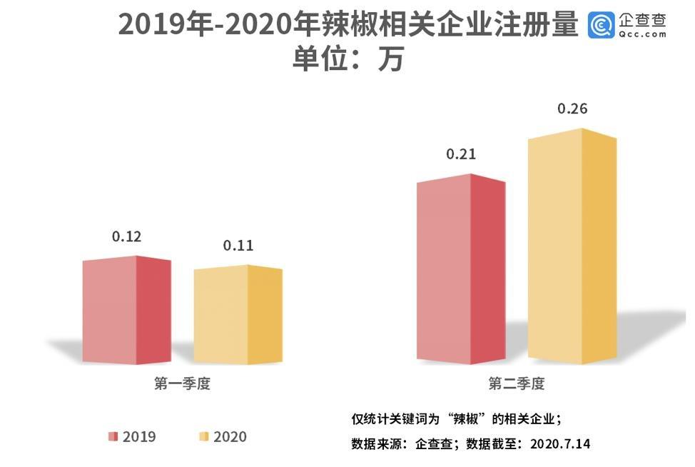 大数据统计数据显示:贵州成辣椒制品第一大省,相关企业上半年新增近3700家