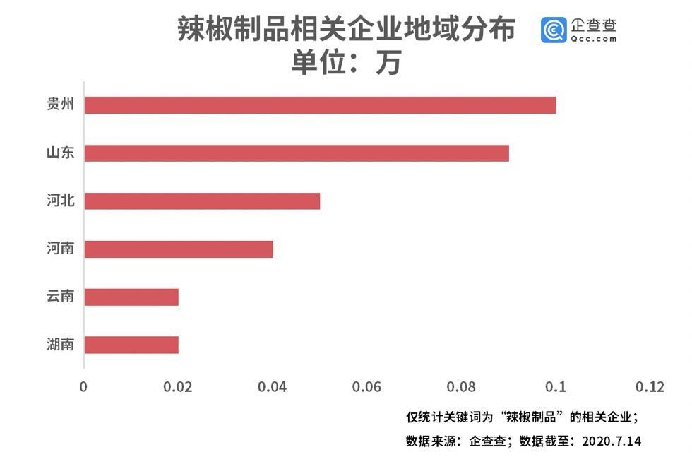 大数据统计数据表明:贵州成辣椒制品第一大省,相关企业上半年追加近3700家