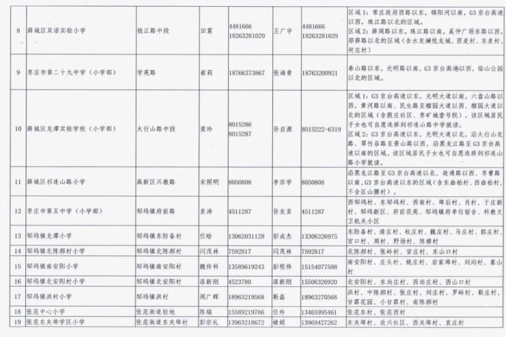 枣庄市薛城区2020年义务教育学校、幼儿园招生范围公布!