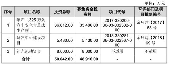 松原股份营收滞涨研发费降 2.8亿分红富实控人IPO补血