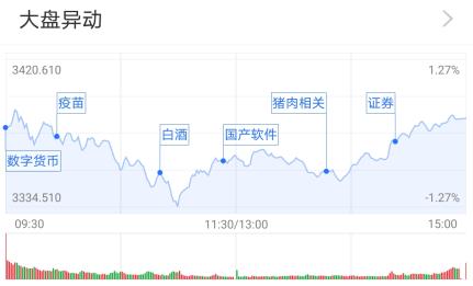 沪指震荡收红:军工股又火了 公募解读投资逻辑
