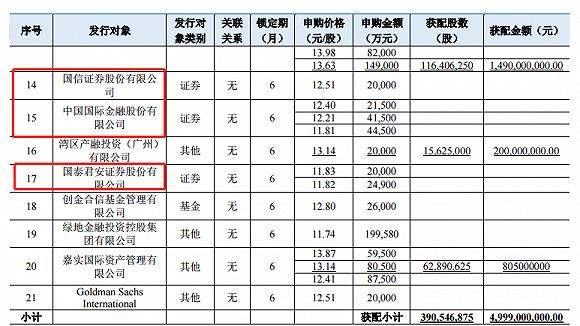 国际投行也狂买券商股 瑞银、小摩获配海通证券200亿定增