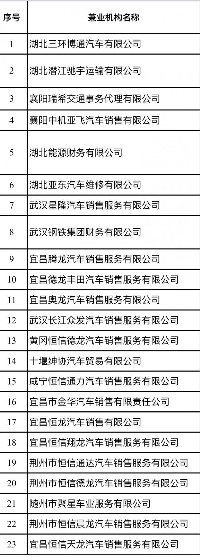 湖北省银保监局决策销户商业保险兼业代理组织