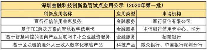 """中国版""""监管沙盒""""持续扩容 深圳公示首批试点名单"""