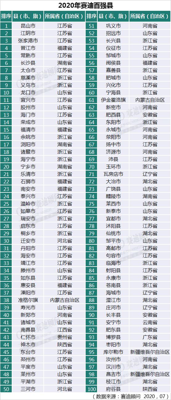 中国百强县出炉:33个县GDP破千亿 前十江苏占一半