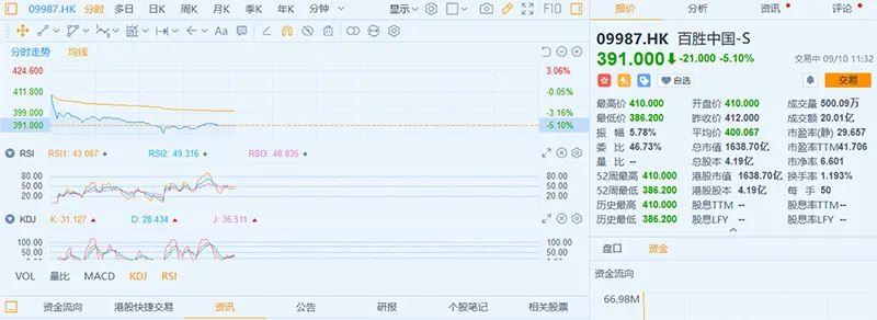 餐饮巨无霸百胜中国今天在港二次上市 开盘却破发
