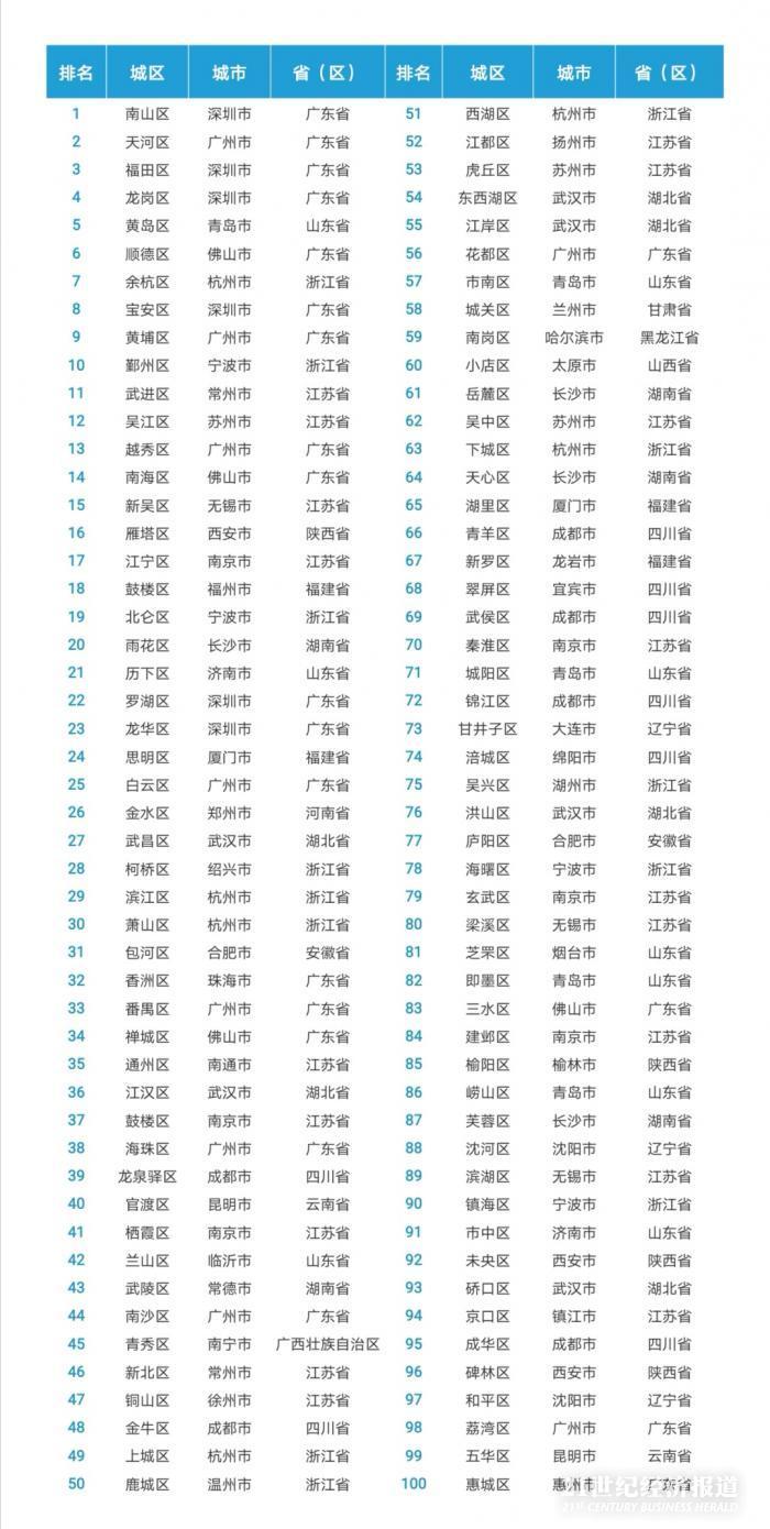 中国百强区发布:全国0.6%国土创造16.8%GDP 深圳南山区居首