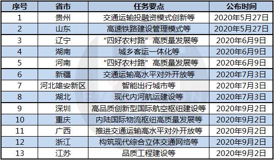 △ 第一批13个试点方案批复时间表及任务要点 城市进化论 整理自交通运输部官网