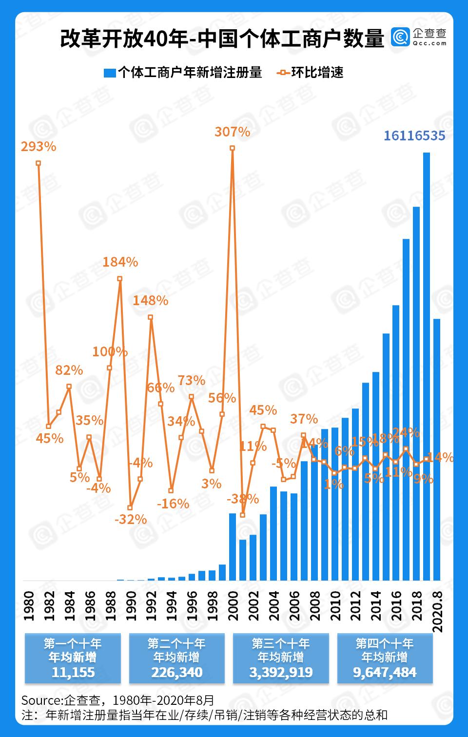 个体户发展图鉴:占市场主体超六成 连续13年保持正增长