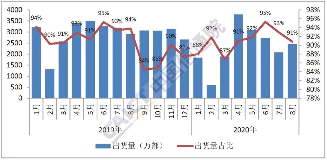 国母同款_8月国内手机出货量同比跌12.9%,5G手机出货占比六成-中国色母粒 ...