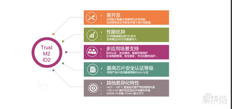 揭秘英飞凌最新安全芯片解决方案:为物联网设备量身定制,小封装易开发
