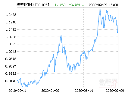 华安物联网主题股票净值下跌1.51% 请保持关注