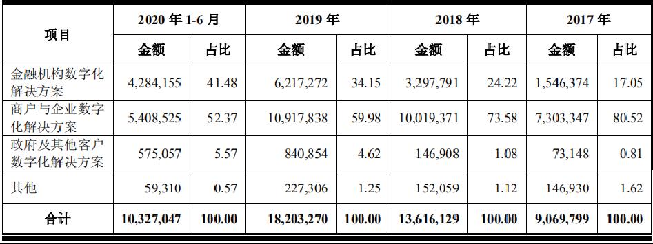 解析京东数科招股书:三大业务板块 哪块增长速度最快?
