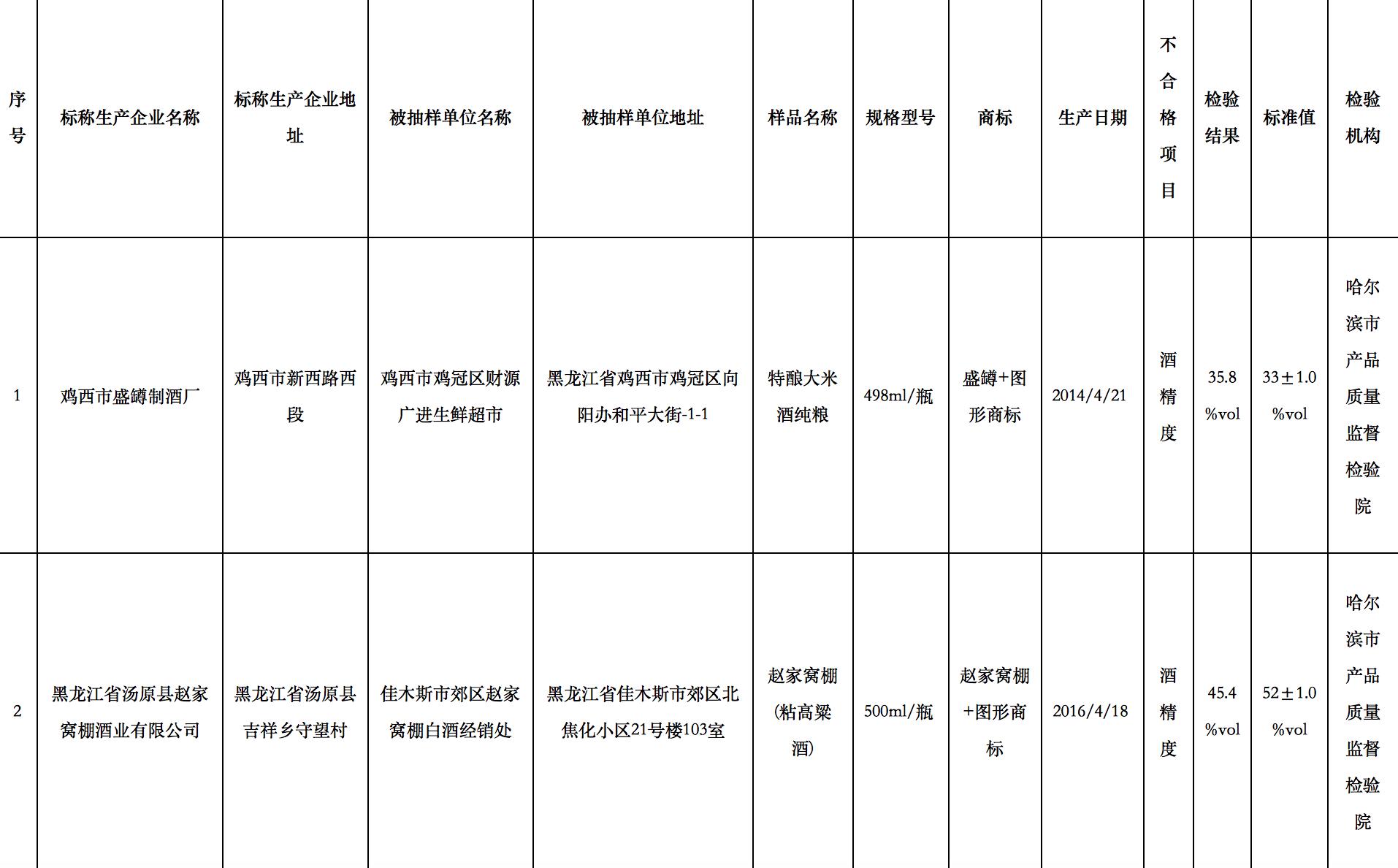 黑龙江省抽检食品安全 两款酒酒精度不达标