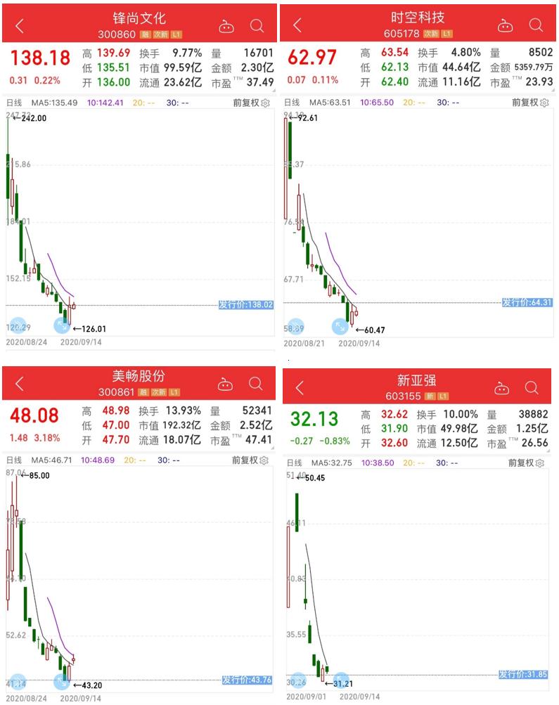 破发次新股持续扩容 IPO定价江湖生变?
