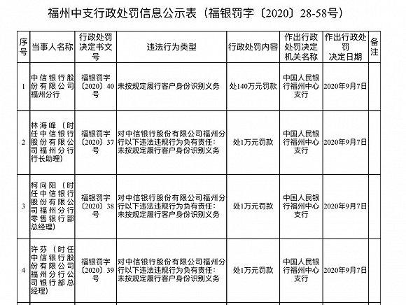"""福州中招网_央行连开31张罚单,多家银行""""中招"""",兴业银行被罚没近2500万 ..."""