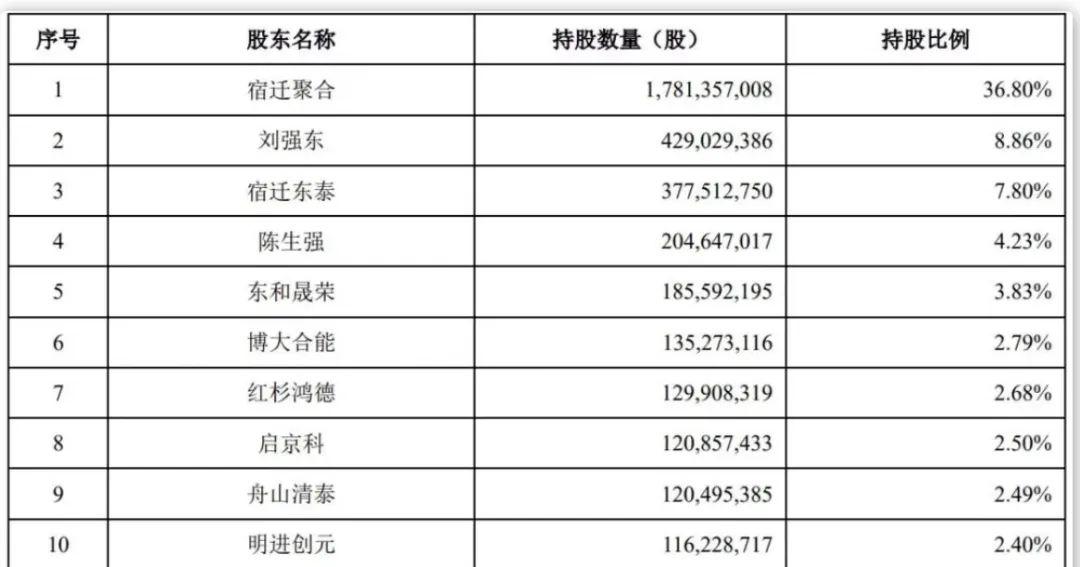 京东数科招股书披露的股东持股数量与比例