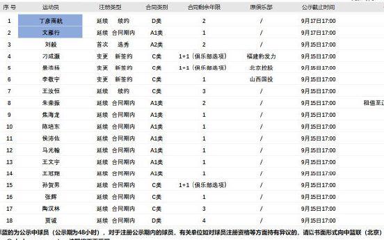 CBA联赛公告显示,丁彦雨航与山东队续约两年