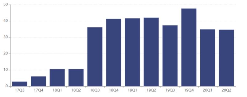 南华基金管理规模(单位:亿元)