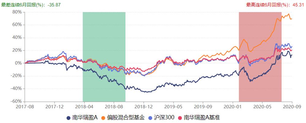 南华瑞盈A业绩表现(数据来源:Wind)