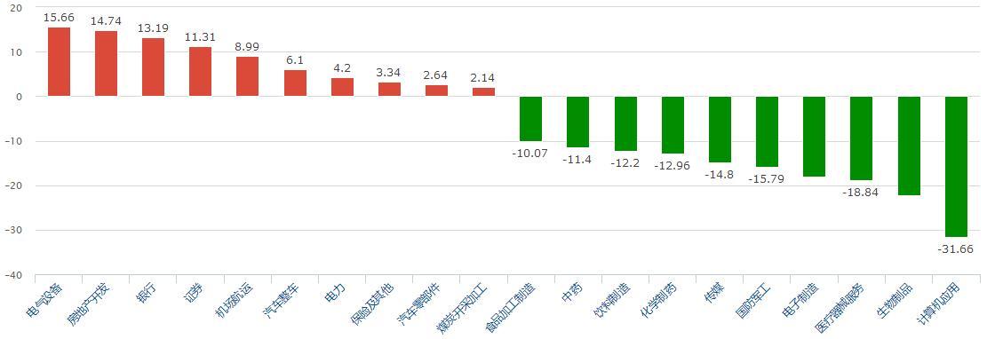 <strong>A股震荡调整 大金融、新能源等多板块获市场资金</strong>