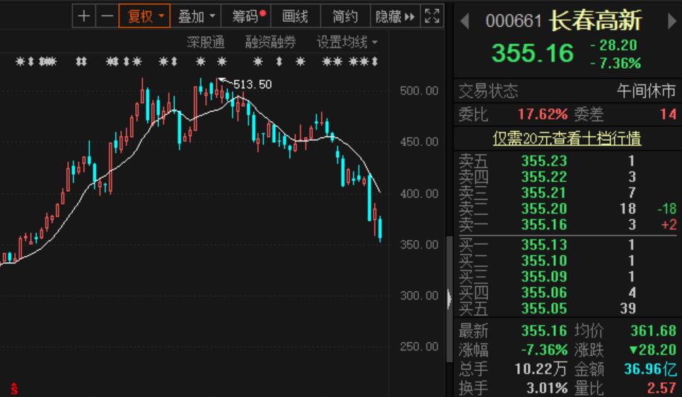 """""""东北茅台""""长春高新又暴跌:9月以来蒸发455亿市值"""