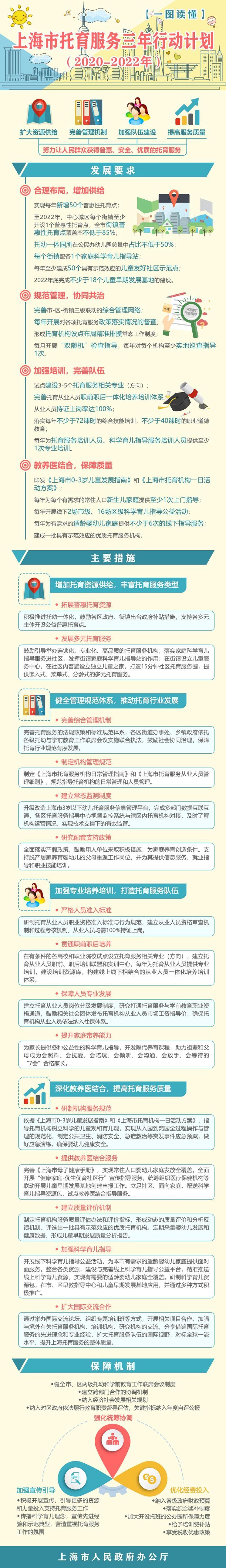 未来三年上海每个街镇建设家庭科学育儿指导站,鼓励院校试点设立托育服务专业
