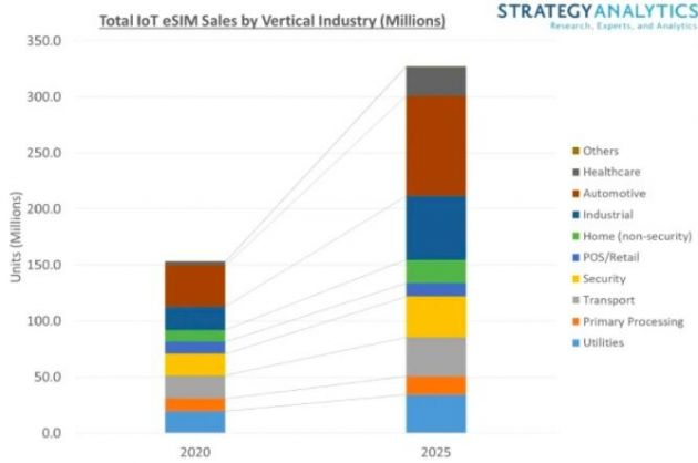 StrategyAnalytics:2025年物联网eSIM年销量将翻一番以上