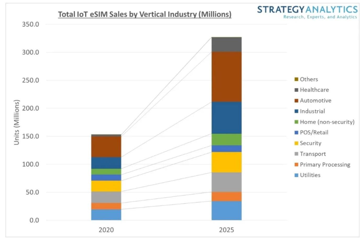 StrategyAnalytics:2025年,物联网eSIM年销量将翻一番以上