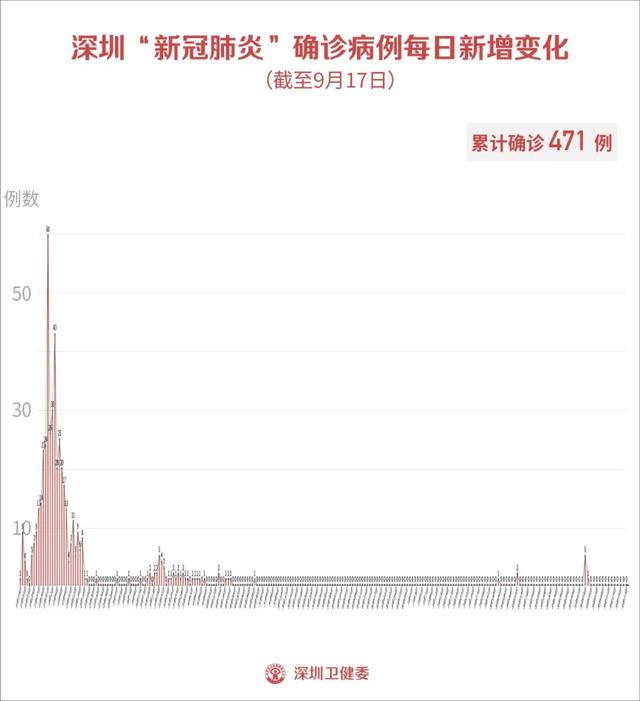 广东深圳疫情9月18日最新消息情况 17日深圳无新增病例!