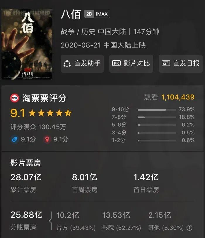 《八佰》28亿票房也救不了华谊 巨亏40亿市值缩水80%